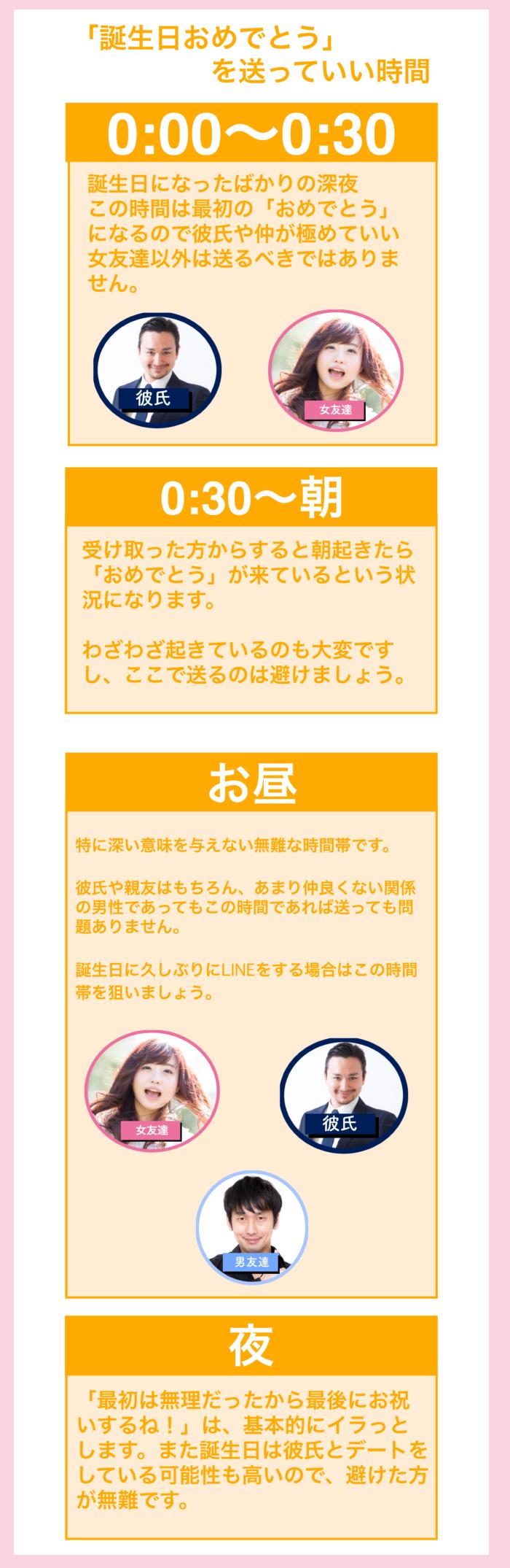 Line 友達 の 誕生 日
